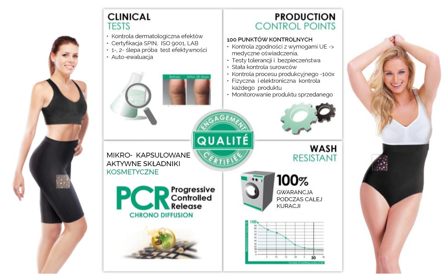 Gwarancja PCR